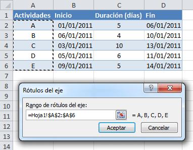 Cómo hacer un cronograma de Gantt en Excel