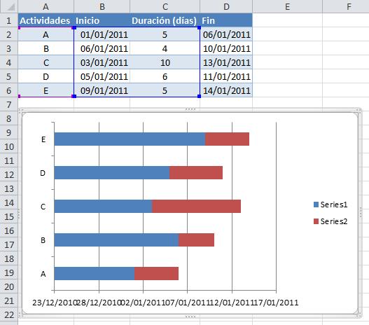 Plantilla de construcción para un diagrama de Gantt en Excel
