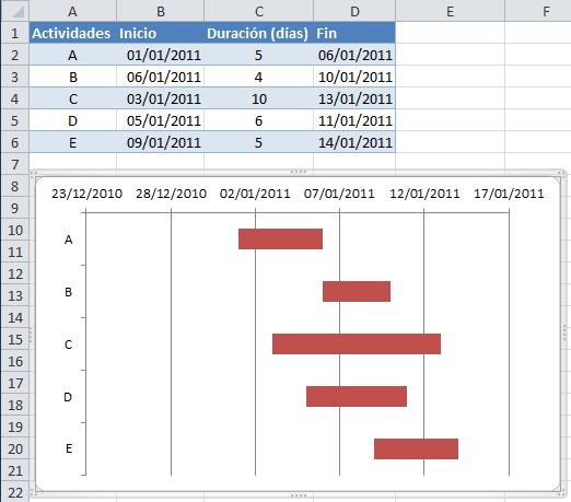Diagrama de gantt en excel excel total cronograma bsico en excel con un diagrama de gantt ccuart Image collections