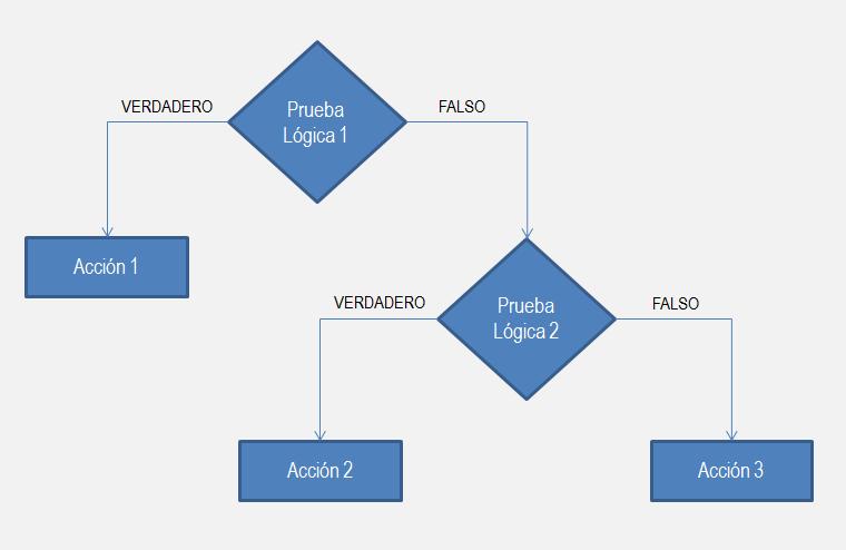Función SI anidada Excel