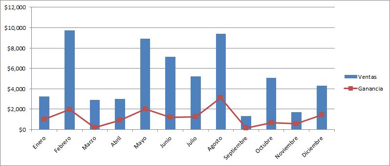 Gráficos combinados en Excel