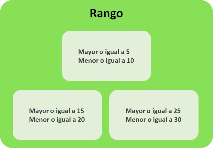 Fórmula para rangos en Excel