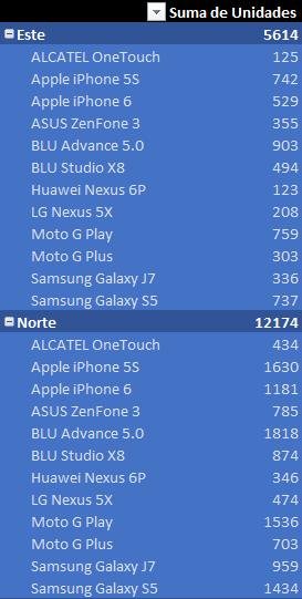 Ejemplo práctico de Power BI Desktop