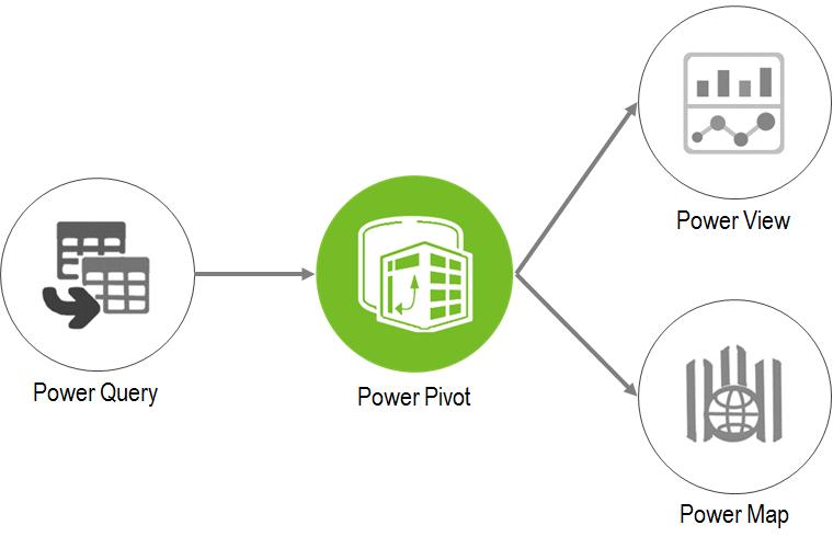 Qué es y para qué sirve Power Pivot