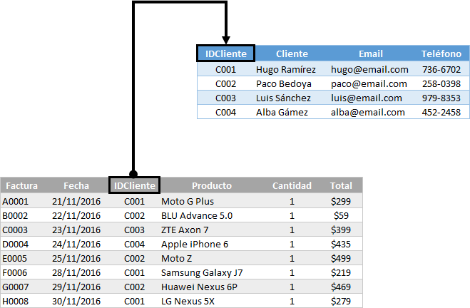 Modelado de datos en Excel con Power Pivot
