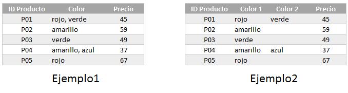 Entendiento el modelado de datos en Excel