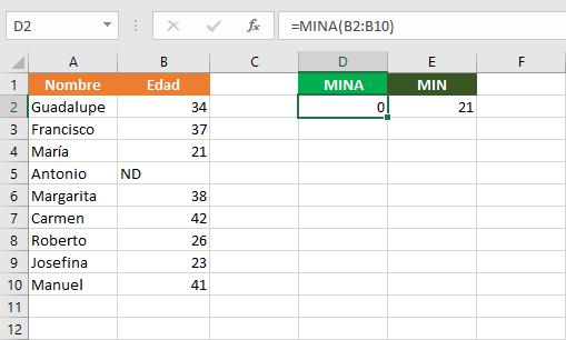 Diferencia entre MIN y MINA en Excel