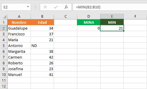 Fórmula con la función MINA en Excel