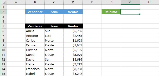 Función BDMIN en Excel