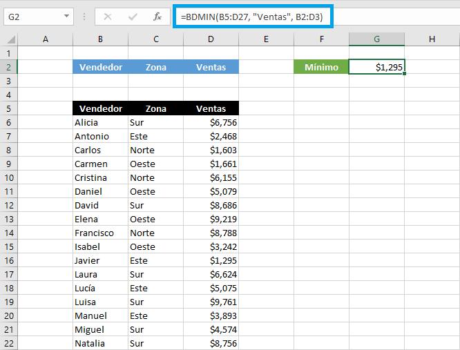 Función BDMIN en Microsoft Excel