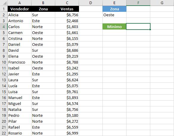 Ejemplos de la función BDMIN en Excel