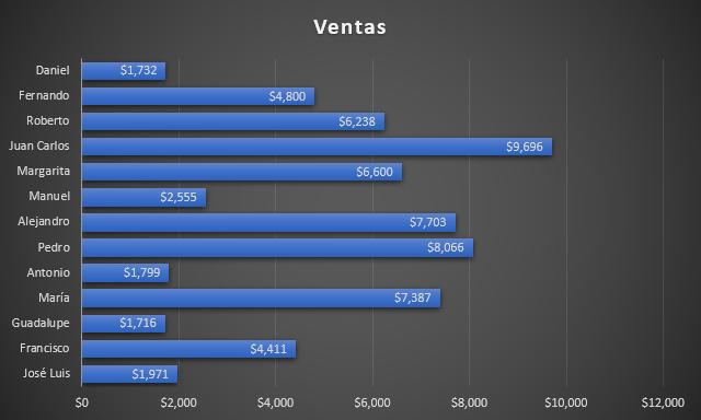 Plantillas de gráficos en Excel
