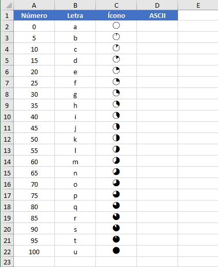 Mini gráficos de pie en Excel