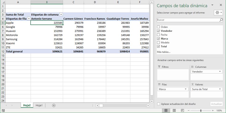 Cambio en la distribución de una tabla dinámica