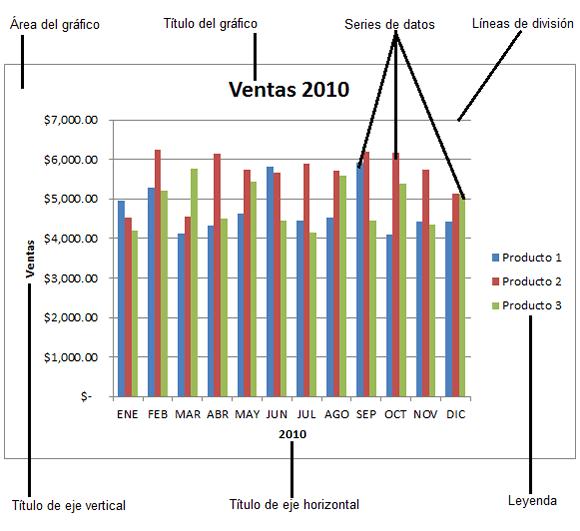 Partes de un gráfico de Excel