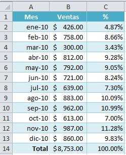 Porcentajes mensuales con Excel