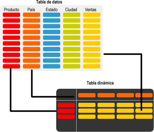 Ejemplos de tablas dinámicas