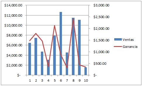Eje vertical secundario en gráfico de Excel