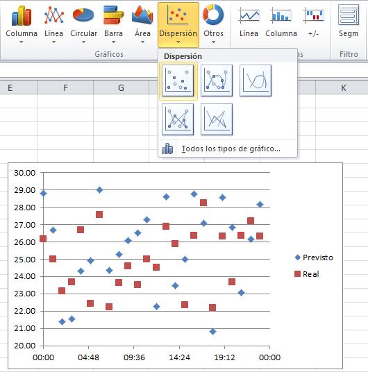 Insertar un gráfico de dispersión con marcadores
