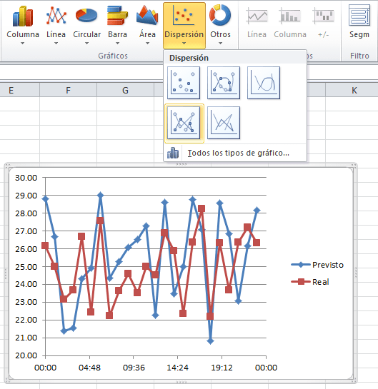 Gráfico de dispersión con líneas rectas y marcadores