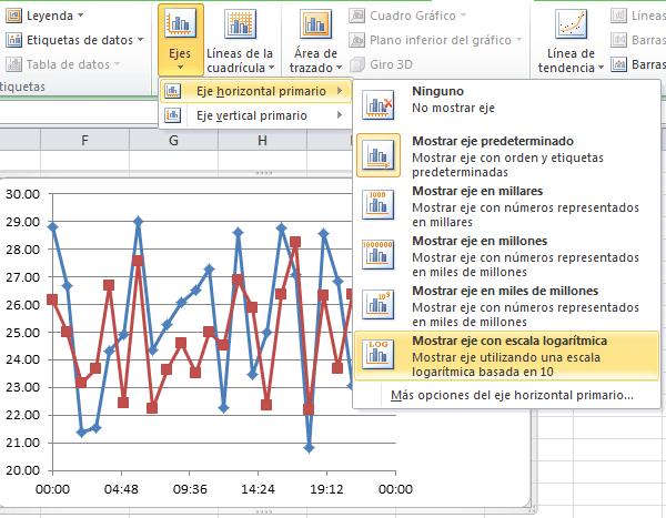 Escala logarítimica de un gráfico de dispersión