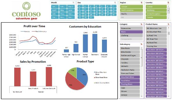 Tablero de control con Excel 2010
