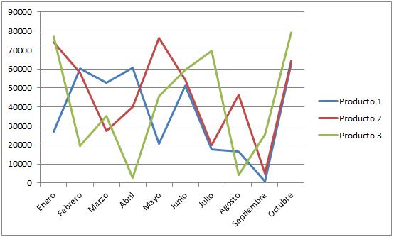 Gráficas de líneas en Excel 2010