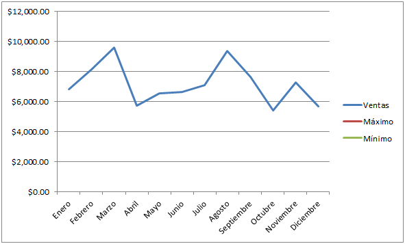 Gráfico Excel con máximos y mínimos