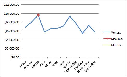 Gráfico de líneas con marcador de valor máximo en Excel