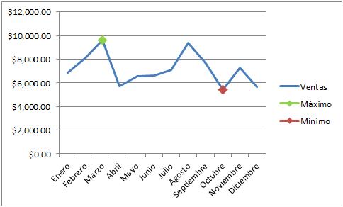 Gráfico de líneas con marcador de valor mínimo en Excel