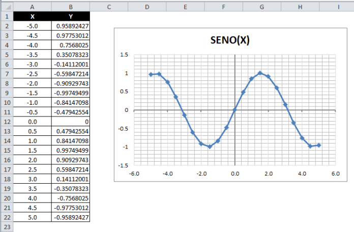 Graficar funciones matemáticas en Excel