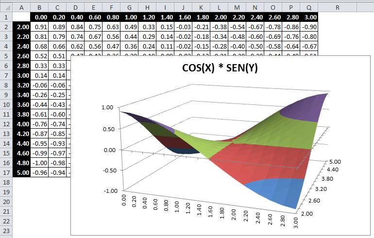 Graficar funciones en Excel 2010