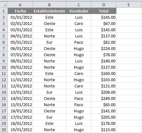 Datos para crear una tabla dinámica en Excel