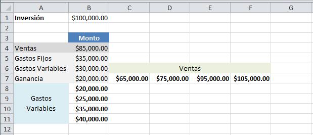 Ejemplo de análisis de sensibilidad en Excel