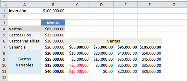 Tabla de datos de dos variables en Excel 2010