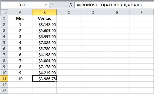 Ejemplo de la función PRONOSTICO en Excel