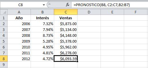 La función PRONOSTICO en Excel 2010
