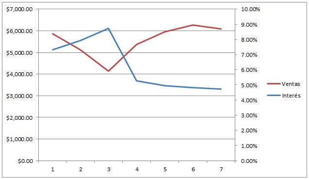 Ejemplo de la función PRONOSTICO en Excel 2010