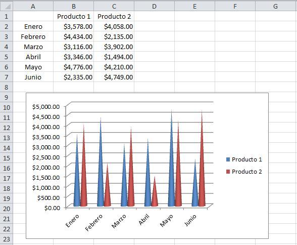 Gráfico de columnas cónico en Excel