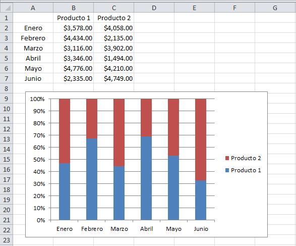 Gráfico de columnas 100% apiladas en Excel