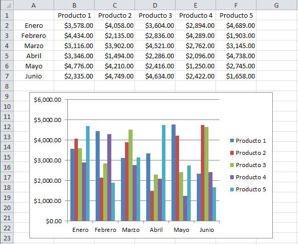 Gráfico de columnas en Excel con múltiples series de datos