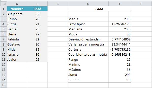 Datos estadísticos generados por Estadística descriptiva en Excel
