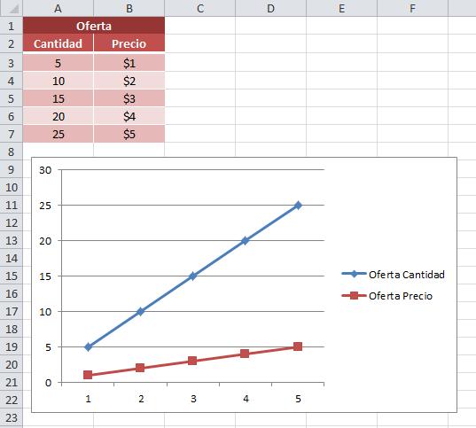 La curva de la demanda en Excel