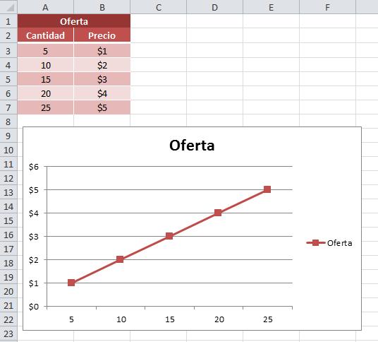 Gráfico Excel con la curva de la oferta