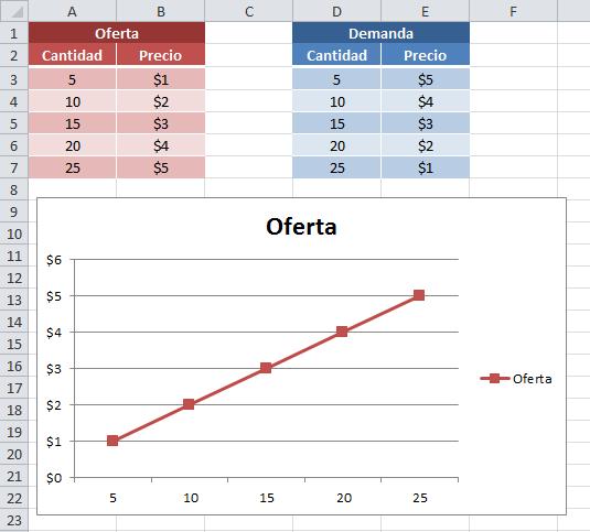 Datos para la curva de la demanda en Excel