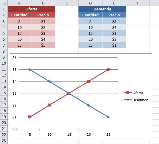 Gráfico en Excel con la curva de oferta y demanda