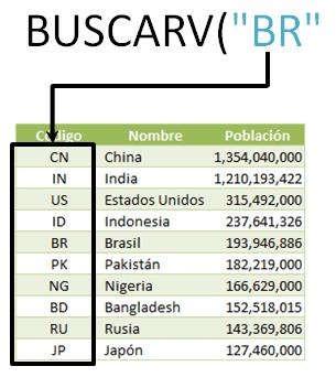 Tutorial Excel 2010: Función BUSCARV