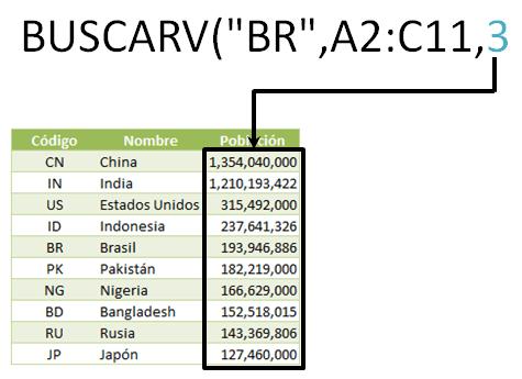 Ejemplo de la función BUSCARV en Excel 2010