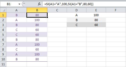 Tutorial Excel 2010: Función SI anidada