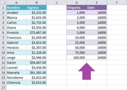 Cambio de escala aritmética a escala logarítmica en Excel